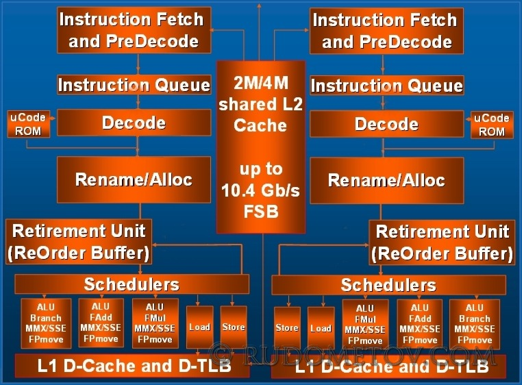 cache performance victim cache and pre fetching Cache performance victim cache and prefetching btp supplement by yuvraj dhillon: y9674 department of computer science and engineering iit kanpur aim to improve the performance of cache it is provide with an additional support of a victim cache.