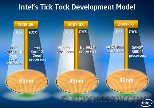 Tick Tock2 500x351 Очередной процессор Intel (часть 1)