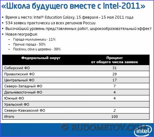 017 500x444 В школу с Intel Classmate PC (часть 1)