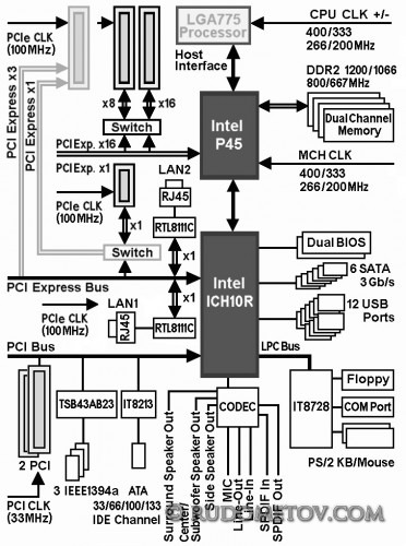GA-EX45-EXTREME Block Diagram