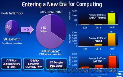 New Era for Computing