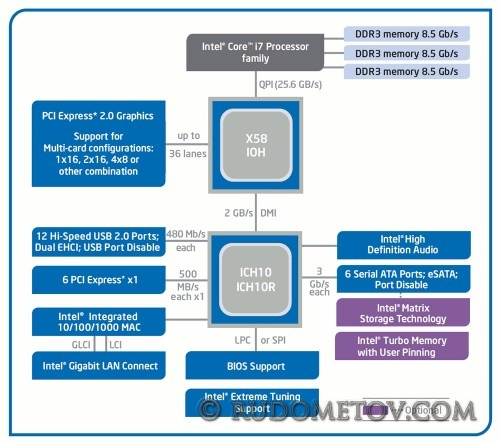 P45 500x443 Gigabyte GA EP45 EXTREME (часть 1)