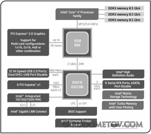 X581 499x441 GA EX58 EXTREME   плата под Nehalem (часть 1)