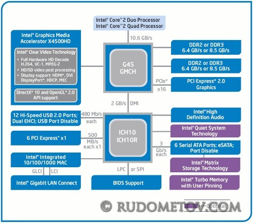 G45 500x440 Экономичная плата со встроенной графикой (часть 1)