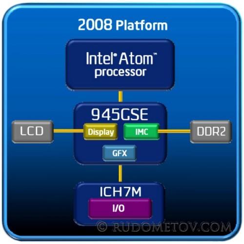 Overclocking Atom 330 001