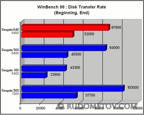 Momentus 5400 640GB 05
