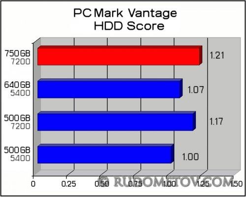 Momentus 7200 750GB 05