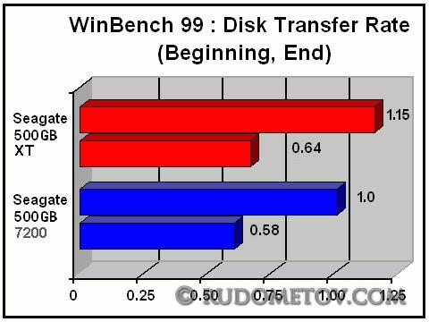 Momentus XT 500GB 05