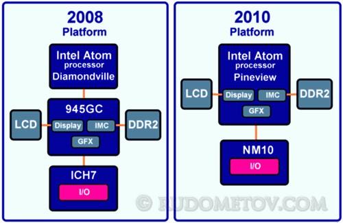 Atom Platforms