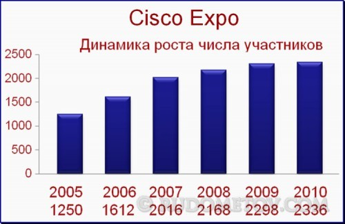 Cisco Expo-2011 01