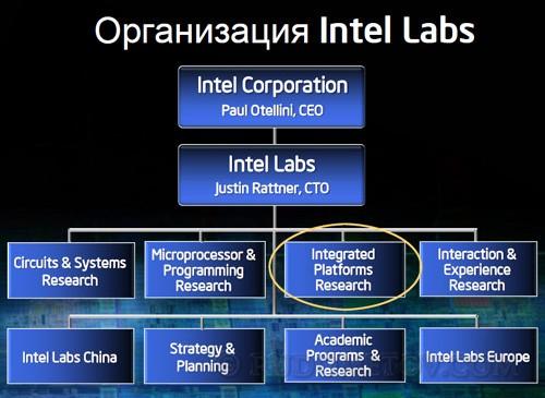 Intel Labs SPb 01