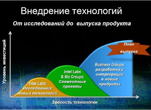 Intel Labs SPb 03
