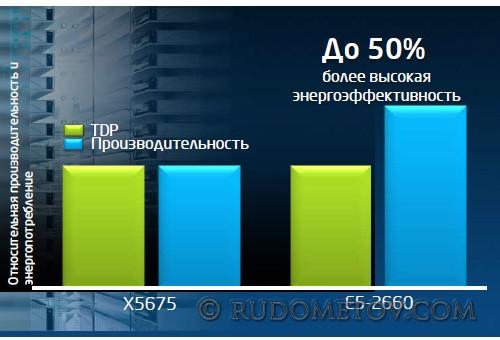 Intel Xeon E5 03
