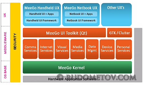 DNS with MeeGo 01