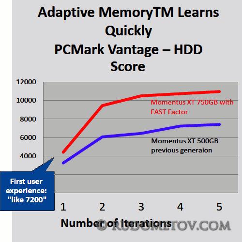 Momentus XT 750GB 03