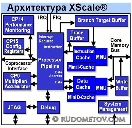 PXA255 02