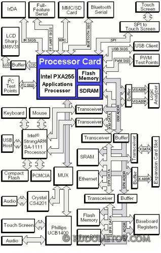 PXA255 03