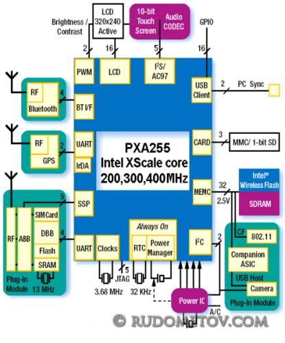 PXA255 04