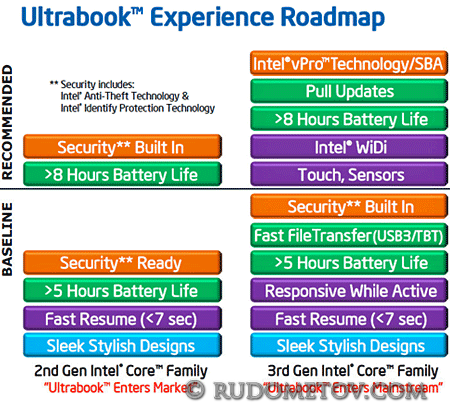 Ultrabook Roadmap