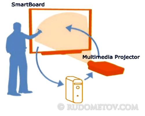 SMART Board 02