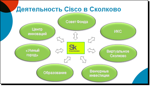 Cisco_Skolkovo 04