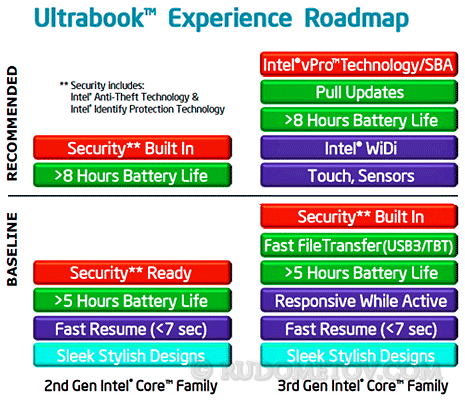 Ultrabook Road Show 01