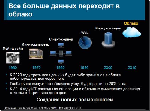 Future World 10