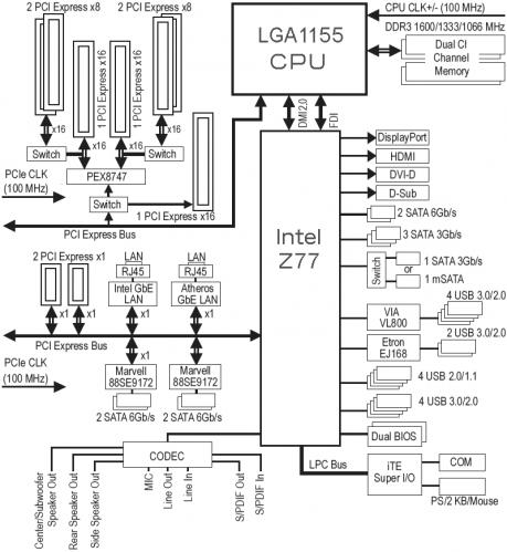 GA-Z77X-UP7 05