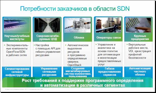 SDN 04