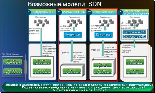 SDN 05