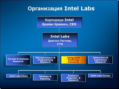 Intel Labs St. Petersburg 02