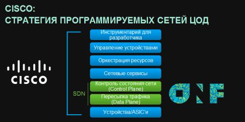 Cisco SDN 06