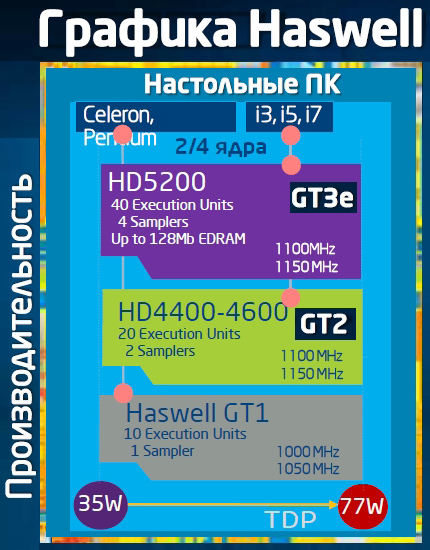 Haswell 0002 Intel Core для настольных компьютеров (часть 2)