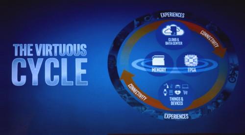 Intel Day 13 500x276 Intel Partners Day (часть 1)