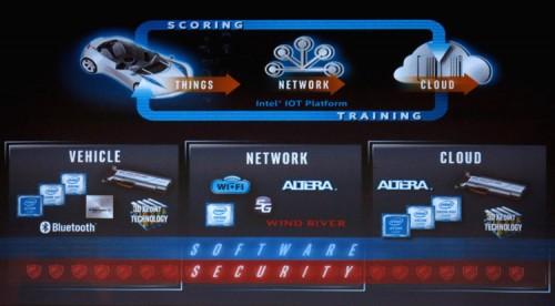 Intel Day 14 500x276 Intel Partners Day (часть 1)