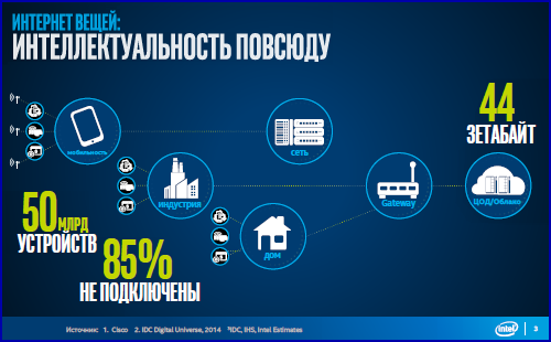 Intel Day 17 Intel Partners Day (часть 2)