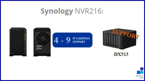 Synology 08 Надежное хранение и видеонаблюдение (часть 1)