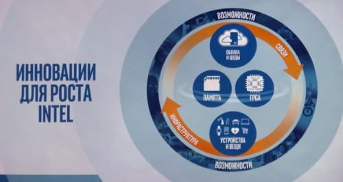 Vice President 04 500x266 Первый в России вице президент Intel (часть 1)