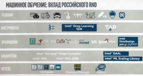 Vice President 10 500x266 Первый в России вице президент Intel (часть 1)