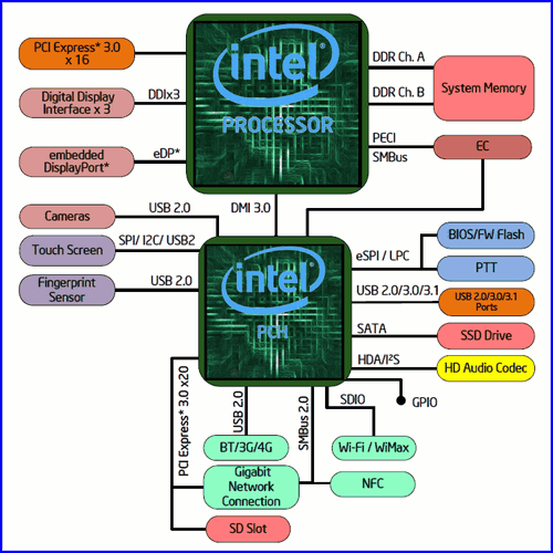 CPU Intel Core i7–7700T 02 CPU Intel Core i7 7700T