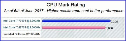 Intel Core i7–7700T 06 500x166 Процессор Intel Core i7 7700T (часть 2)