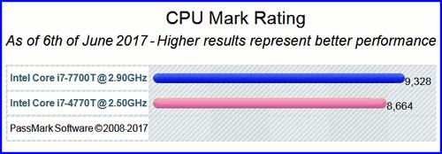 CPU Intel Core i7–7700T 03 CPU Intel Core i7 7700T
