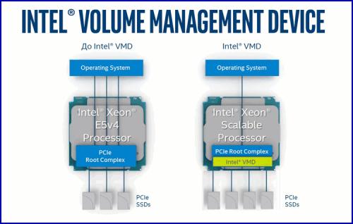 03 500x318 CPU и SSD для ЦОД (часть 1)
