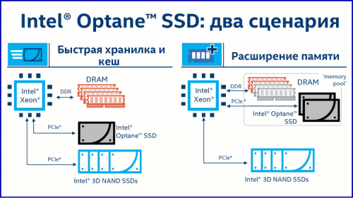 07 500x281 CPU и SSD для ЦОД (часть 2)