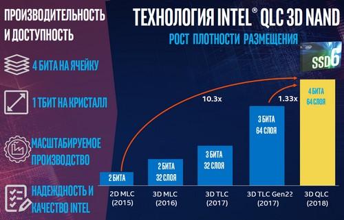 Intel 50 12 Intel – 50 лет