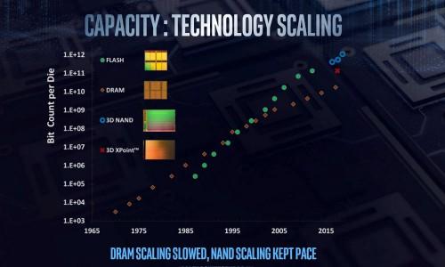 Intel Architecture Day 09