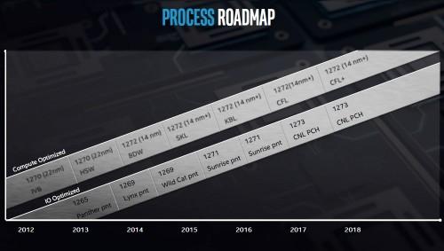 Intel Architecture Day 15