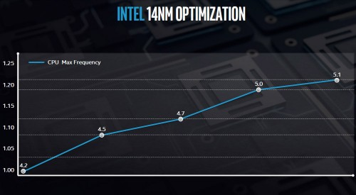 Intel Architecture Day 16