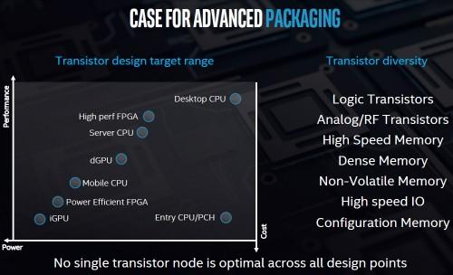 Intel Architecture Day 17