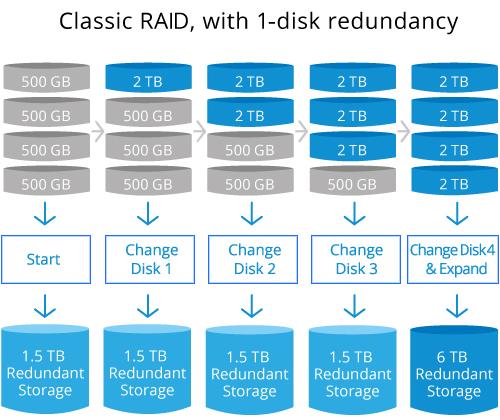 Synology DiskStation DS420+ 04